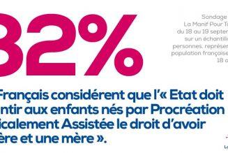 Les Français de plus en plus opposés à l'extension de la PMA