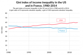 Le modèle socialiste français est contre-productif et accroît de fait les inégalités