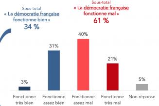 Emmanuel Macron, en passe de devenir la caricature de cette oligarchie totalement déconnectée du peuple