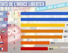 Liberté d'expression : la France derrière la Hongrie et la Russie