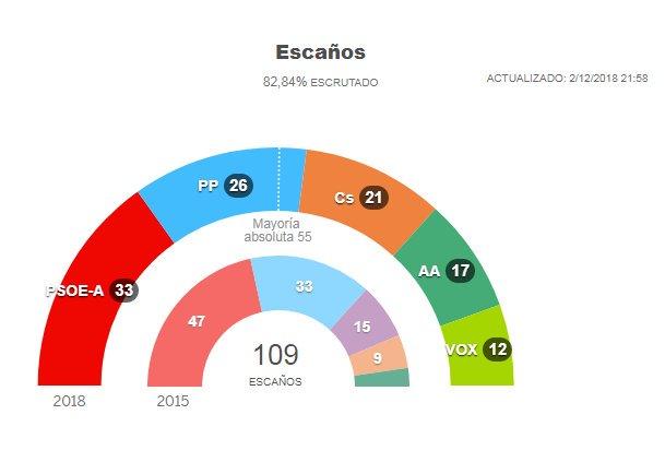 L'Andalousie passe à droite