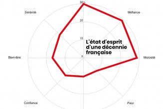 2009-2019 : une décennie noire pour la confiance politique en France