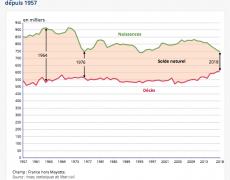 La fécondité française encore en baisse