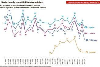 Nouvelle baisse de la confiance dans les médias