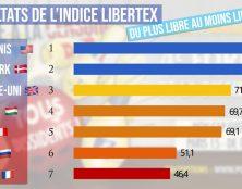 Liberté d'expression : la fondation Polemia crée l'indice Libertex