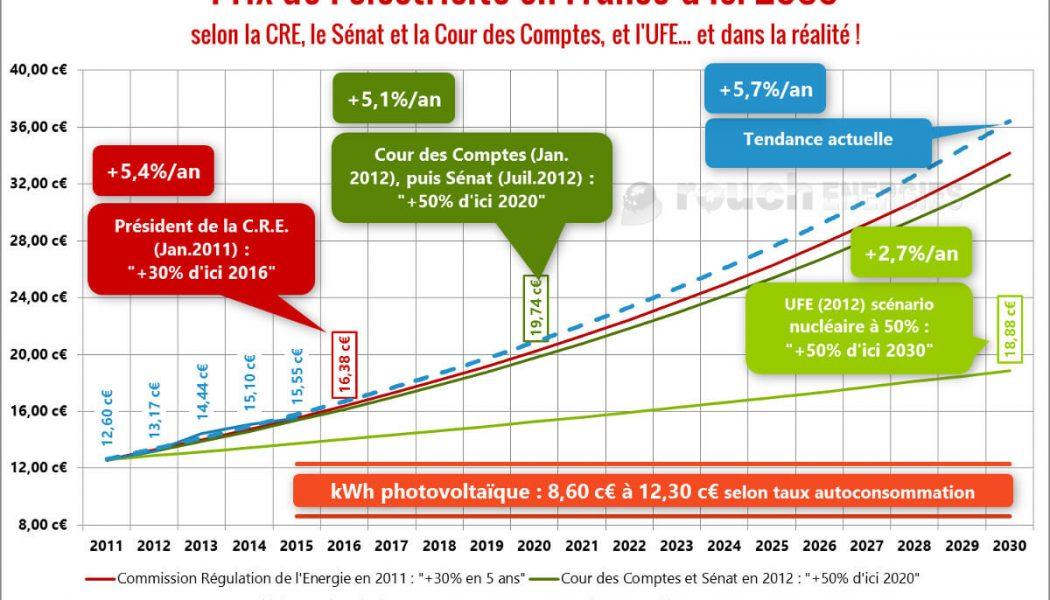 Le prix de l'électricité augmentera de 6% mais… après les élections européennes