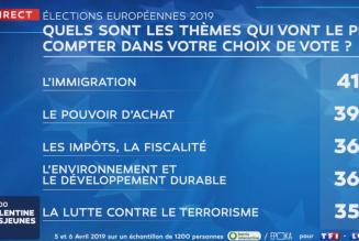 Elections européennes : L'immigration est le sujet de préoccupation n°1 des Français