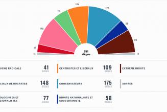 Quelles forces en présence au sein du Parlement européen ?