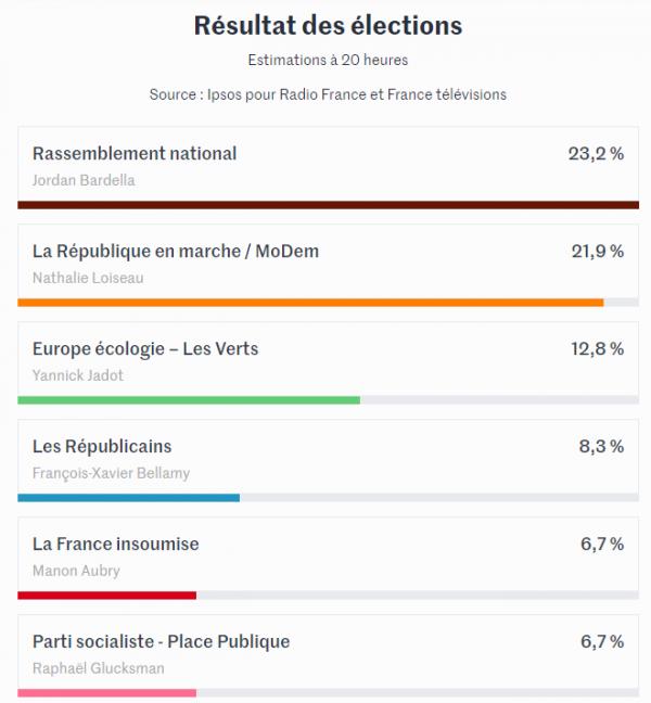 Européennes : Un bilan inquiétant en France