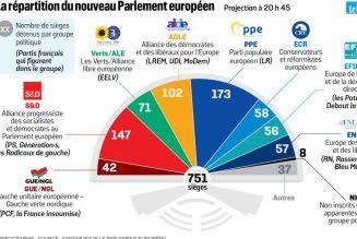 Progression des populistes au Parlement européen, et affaiblissement des 2 partis PPE et S&D