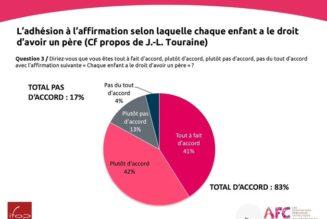 83% des Français sont POUR que tout enfant ait le droit d'avoir un père