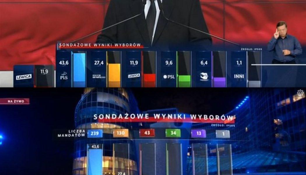 Très large victoire du PiS en Pologne