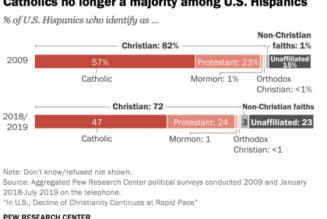 Déclin du christianisme aux États-Unis