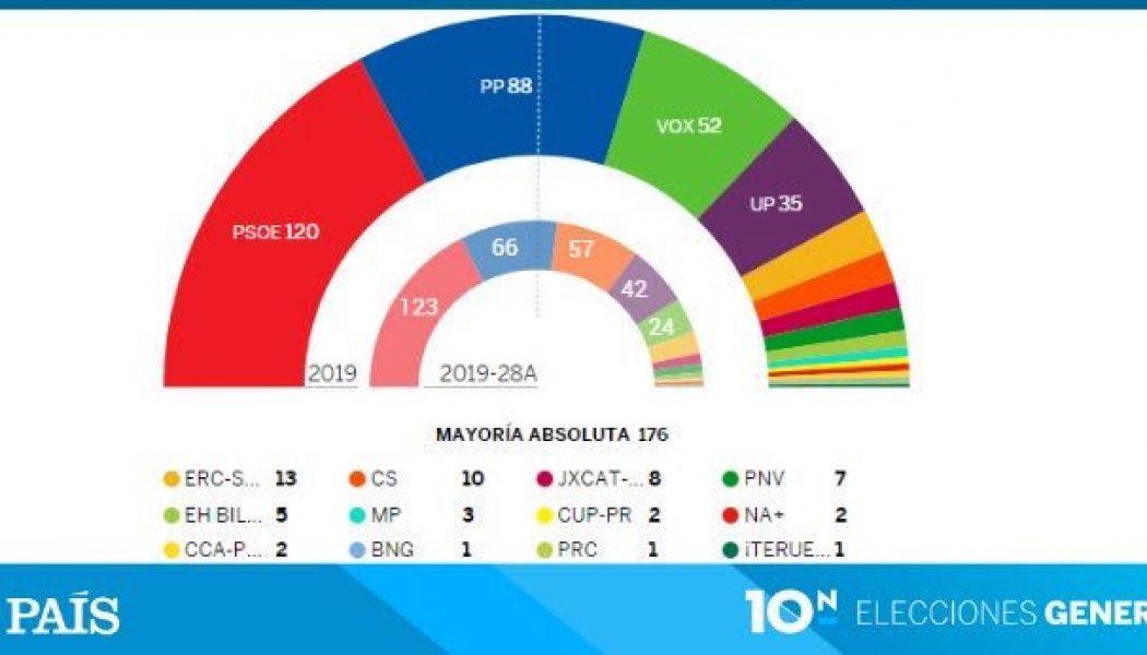 Législatives en Espagne : pari perdu pour la gauche, forte percée de la droite nationale