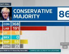 Brexit : Les conservateurs britanniques obtiennent la plus forte majorité depuis Tatcher