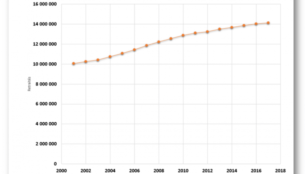 La question de fond de la réforme des retraites est celle couplée de la durée des cotisations et celle de la démographie