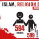 Et ce n'est pas en favorisant toujours plus l'implantation de l'islam dans nos pays qu'on fera reculer l'islamisme et donc l'islamo-terrorisme
