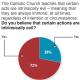 Les catholiques attachés aux principes non-négociables en faveur de Donald Trump