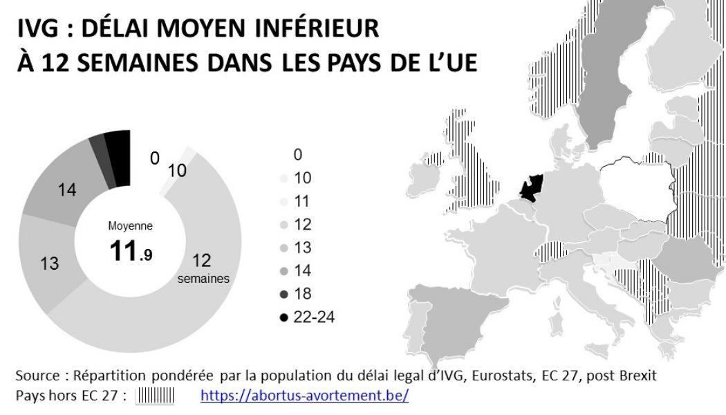 La proposition de loi permettant l'avortement à 18 semaines sera votée jeudi au parlement belge