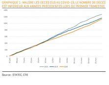 Moins de morts au 1er trimestre malgré le Covid-19