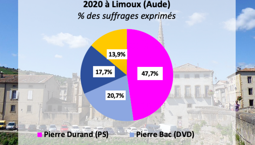 Une possible alliance DVD-RN-LaREM à Limoux (Aude)