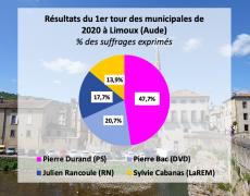 Une possible alliance DVD-RN-LaREM à Limoux (Aude)