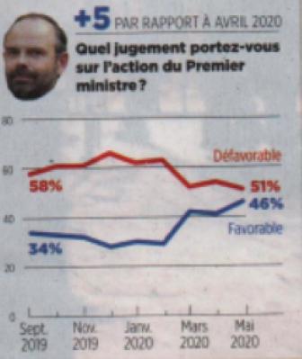 L'énigmatique niveau de popularité d'Edouard Philippe, le zélé du désordre et de la domestication