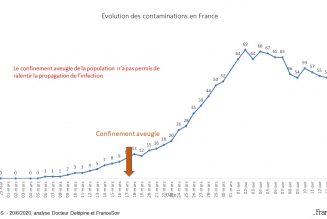 Mortalité du confinement : France Soir vs Le Monde