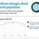 La surpopulation était un mythe : la démographie va s'effondrer