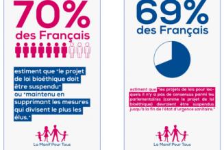 Bioéthique : l'obstination de l'Exécutif désavouée par les Français