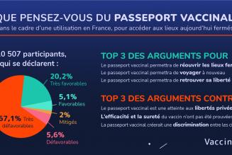 Consultation du CESE : 67,1% des participants se sont déclarés très défavorables à la mise en place d'un passeport vaccinal