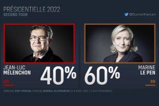 Aucun candidat de gauche ne battrait Marine Le Pen au second tour de la présidentielle