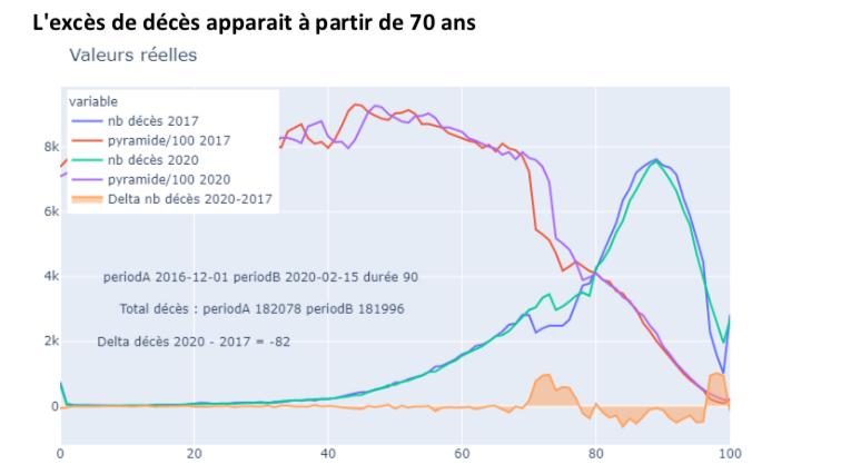 La COVID-19 moins mortelle que les grosses grippes de 2015 ou 2017 ?