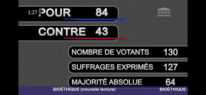 En pleine nuit, l'assemblée adopte le projet de loi bioéthique, avec 84 voix
