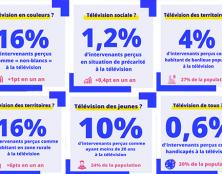 Selon le CSA, il y a plus de diversité à la télévision